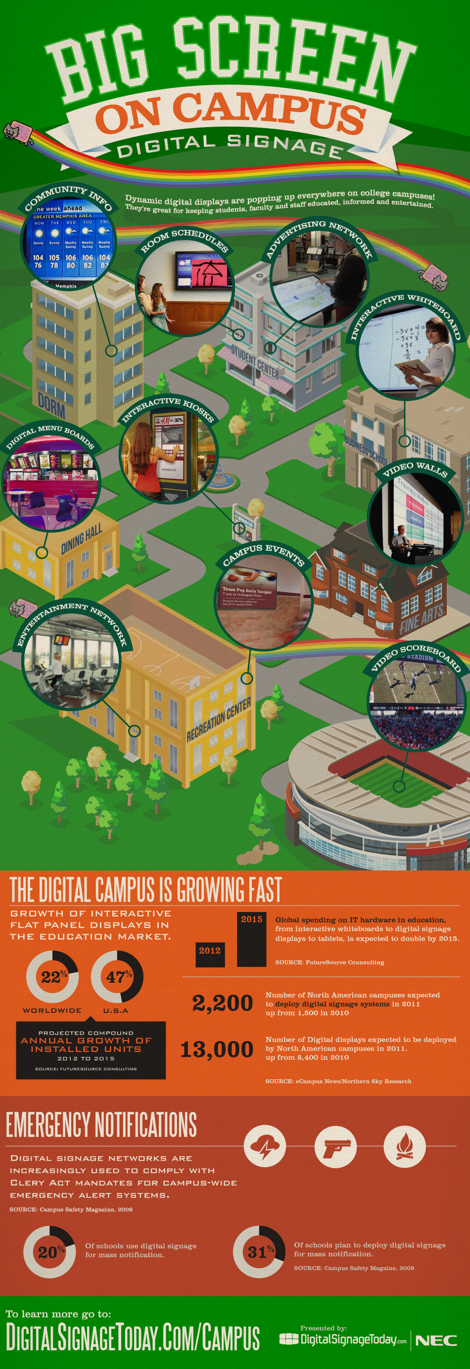 Digital Signage: Big Screen on Campus [Infographic]